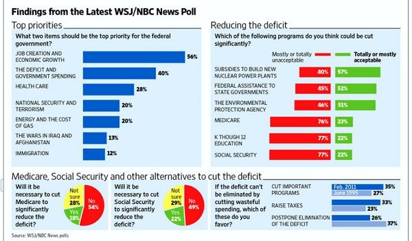 wsjentitlementpoll Poll Watch: Federal Budget Cuts Dilemma   Dont Touch Medicare/Medicaid and Social Security Say Americans